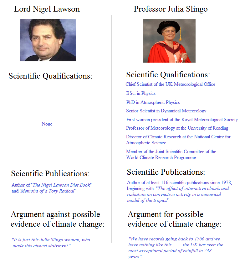 Climate-change denier Lord Lawson is an expert – he once wrote a book about dieting